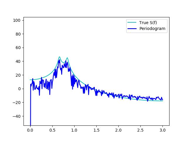 Neuroimaging in Python — nitime 0 9 dev documentation